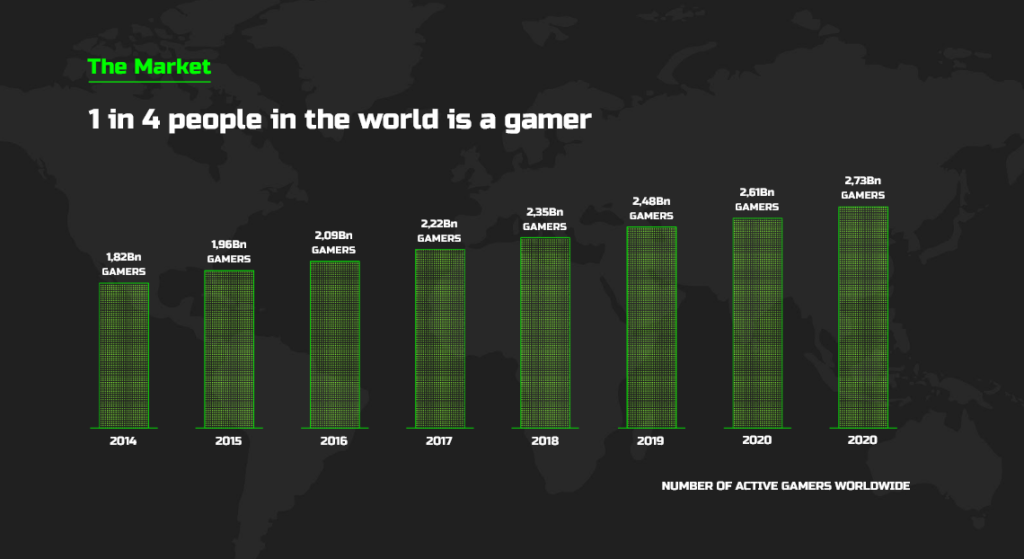 1 persona su 4 al mondo è un gamer