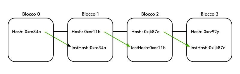 Catena di blocchi collegati tra loro dal lastHash