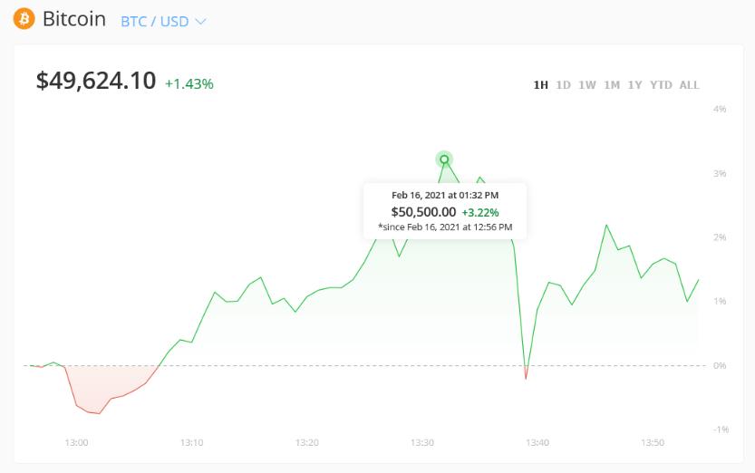 Bitcoin record a 50 mila dollari