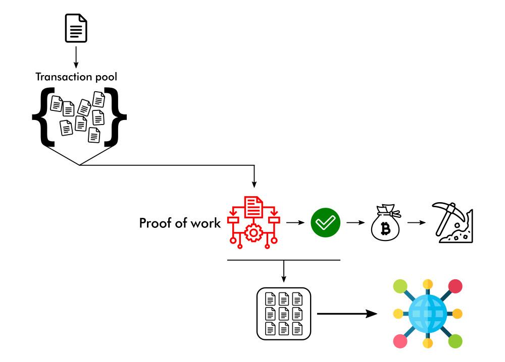 Schema riassuntivo verifica transazione nella blockchain