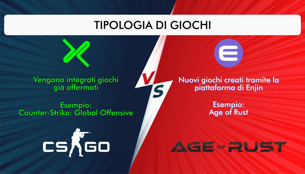 Tipologie di giochi nelle due piattaforme