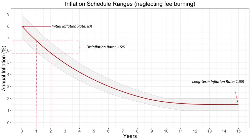 Intervalli di inflazione di Solana nel corso degli anni (al netto del burning delle fee)